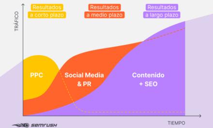 Novedades de SEMrush en marketing digital 4:41 PM – 30 Oct 2020